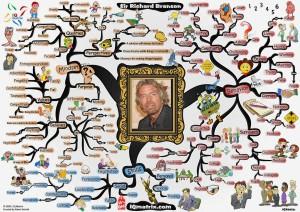 Интеллект-карта